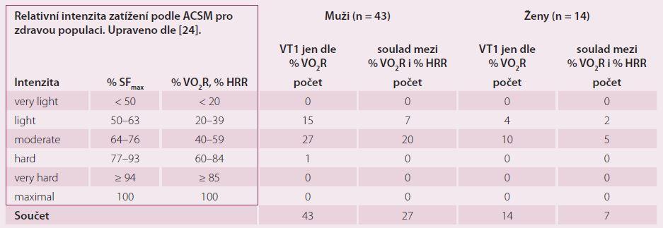 Zařazení VT1 (vyjádřeného jako % VO<sub>2</sub>R) dosaženého u vyšetřovaného souboru (n = 57) do pásem relativní intenzity zatížení podle American College of Sports Medicine.