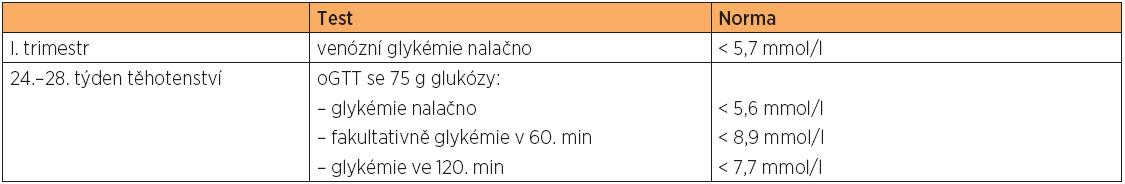 Doporučený screening GDM platný v ČR podle společné dohody ČDS a ČGPS ČLS JEP v roce 2008