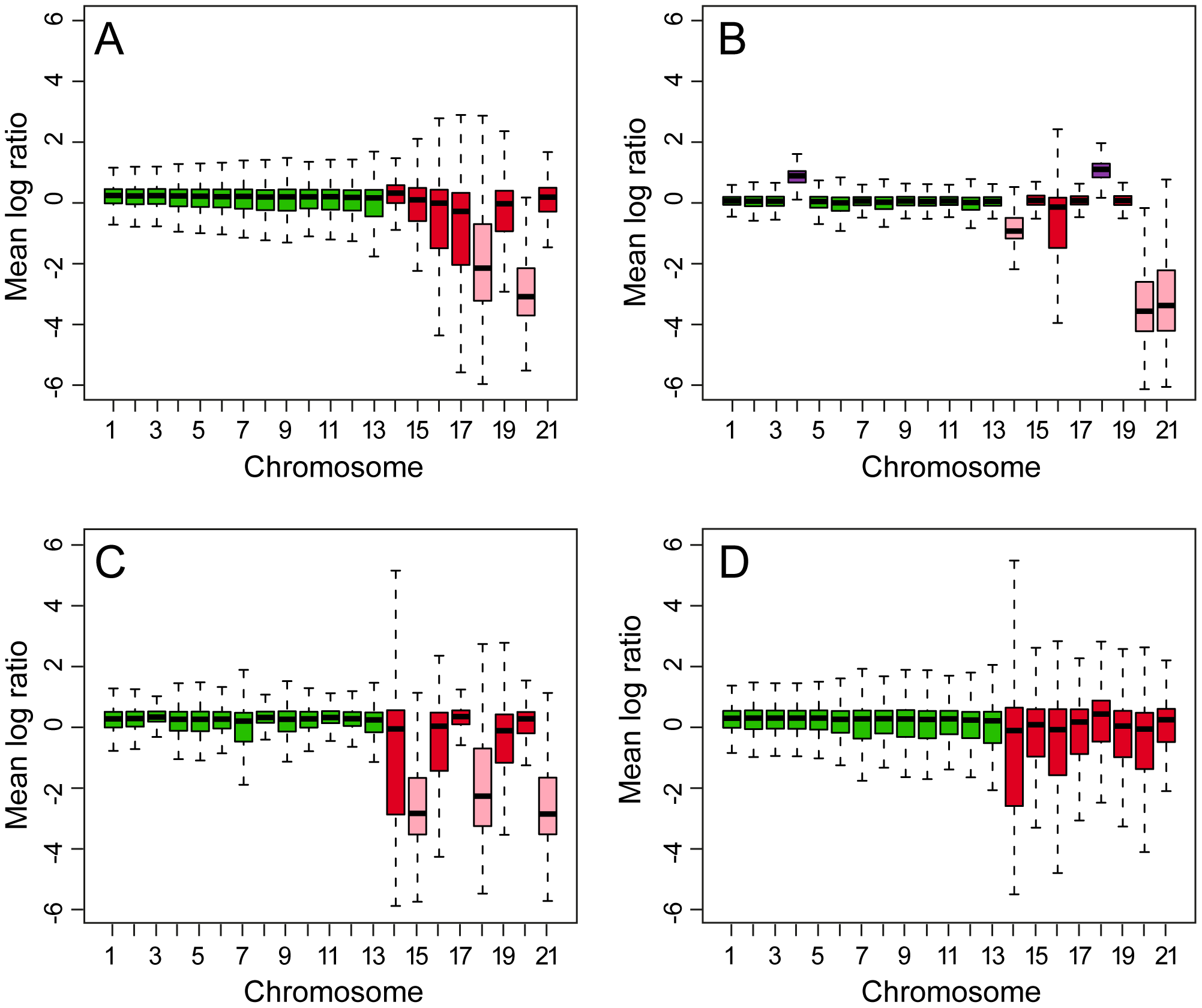 Box plots of comparative genome hybridizations (CGH) of DNA from five isolates of <i>Mycosphaerella graminicola</i> to a whole-genome tiling array made from the finished sequence of isolate IPO323.
