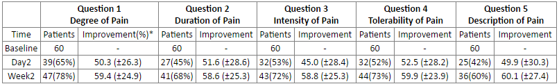 Number of patients that showed improvement (%) by at least 10% on the VAS according to question.
