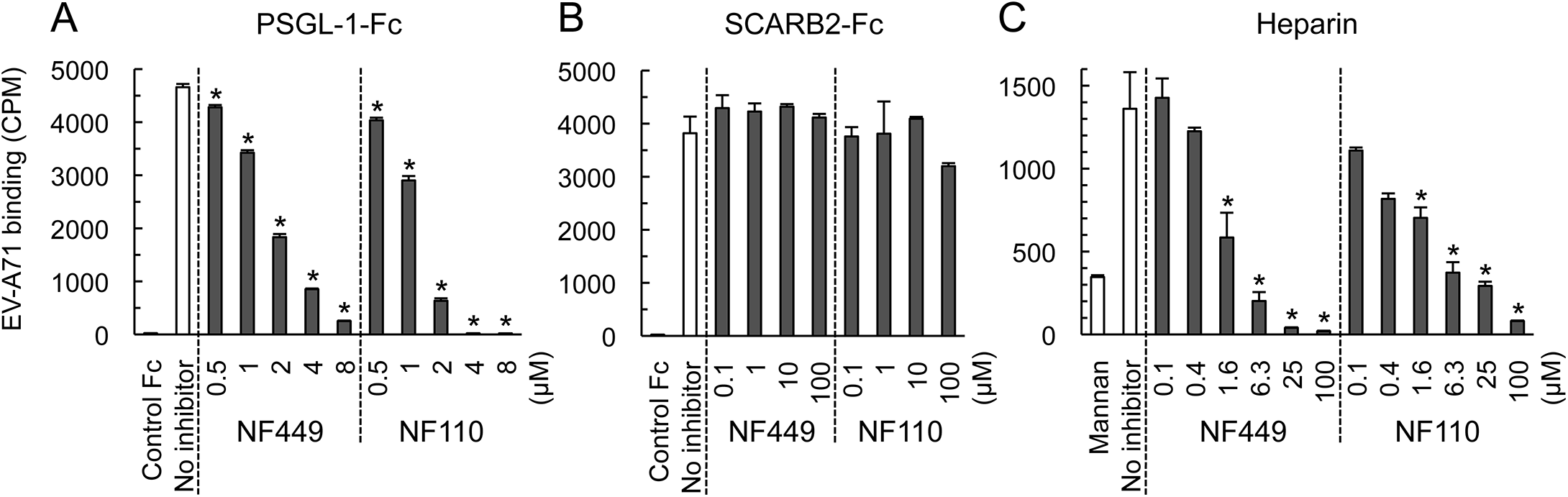 NF449 and NF110 inhibit EV-A71 attachment to PSGL-1 and heparin, but not SCARB2.