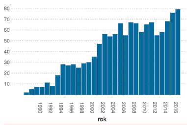 Počty transplantací v jednotlivých letech (1986–2016)