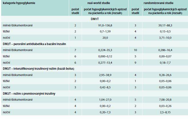 """Tab. Srovnání frekvence těžkých hypoglykemií při léčbě inzulinovými analogy v randomizovaných a """"real-world"""" studiích. Upraveno podle [45]."""