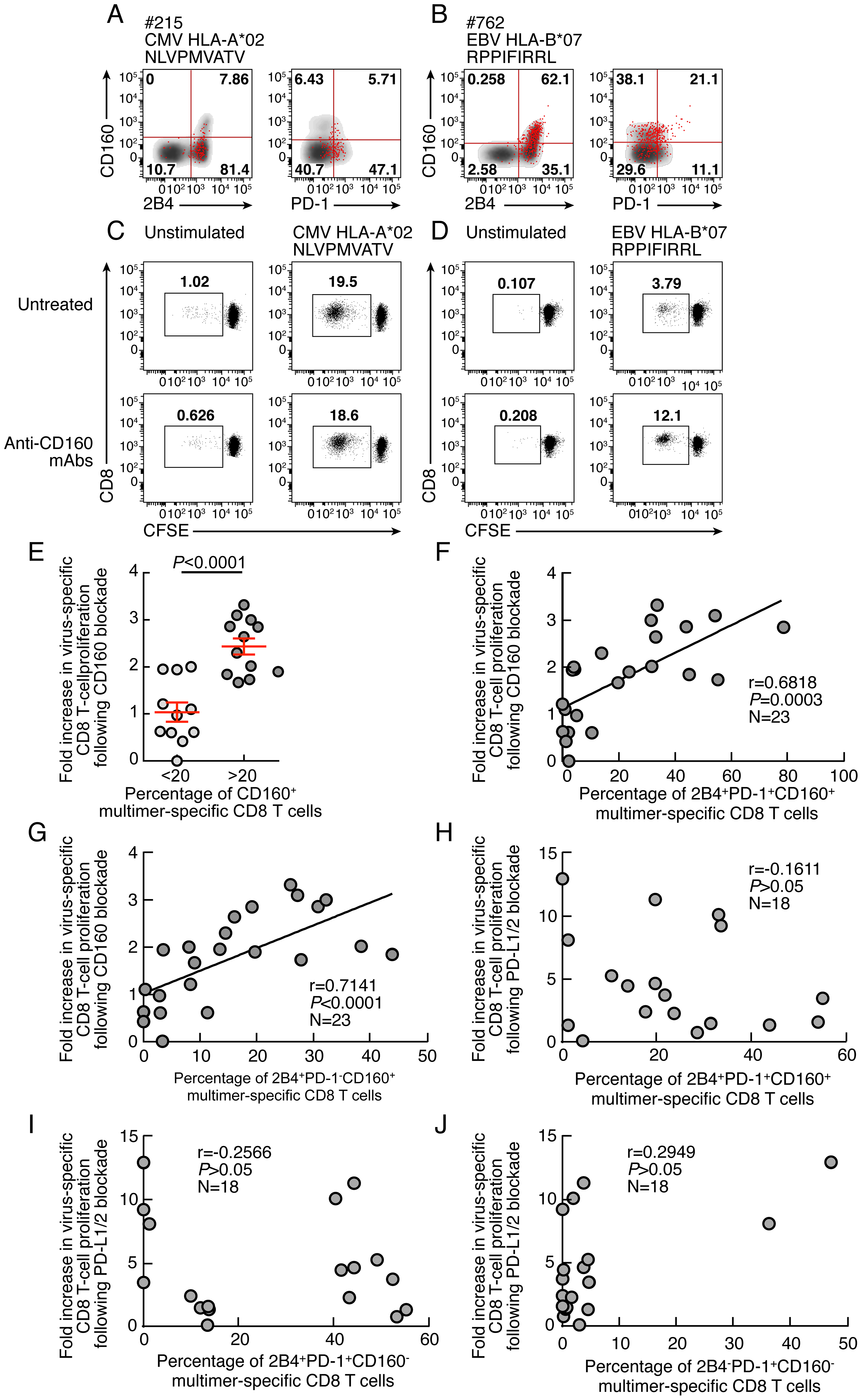 Restoration of CD8 T-cell proliferation by CD160/CD160-ligand blockade directly correlates with the level of the <i>ex vivo</i> CD160 expression.
