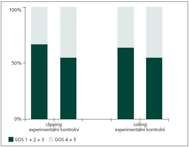 Grafické znázornění léčebných výsledků všech podskupin pacientů.
