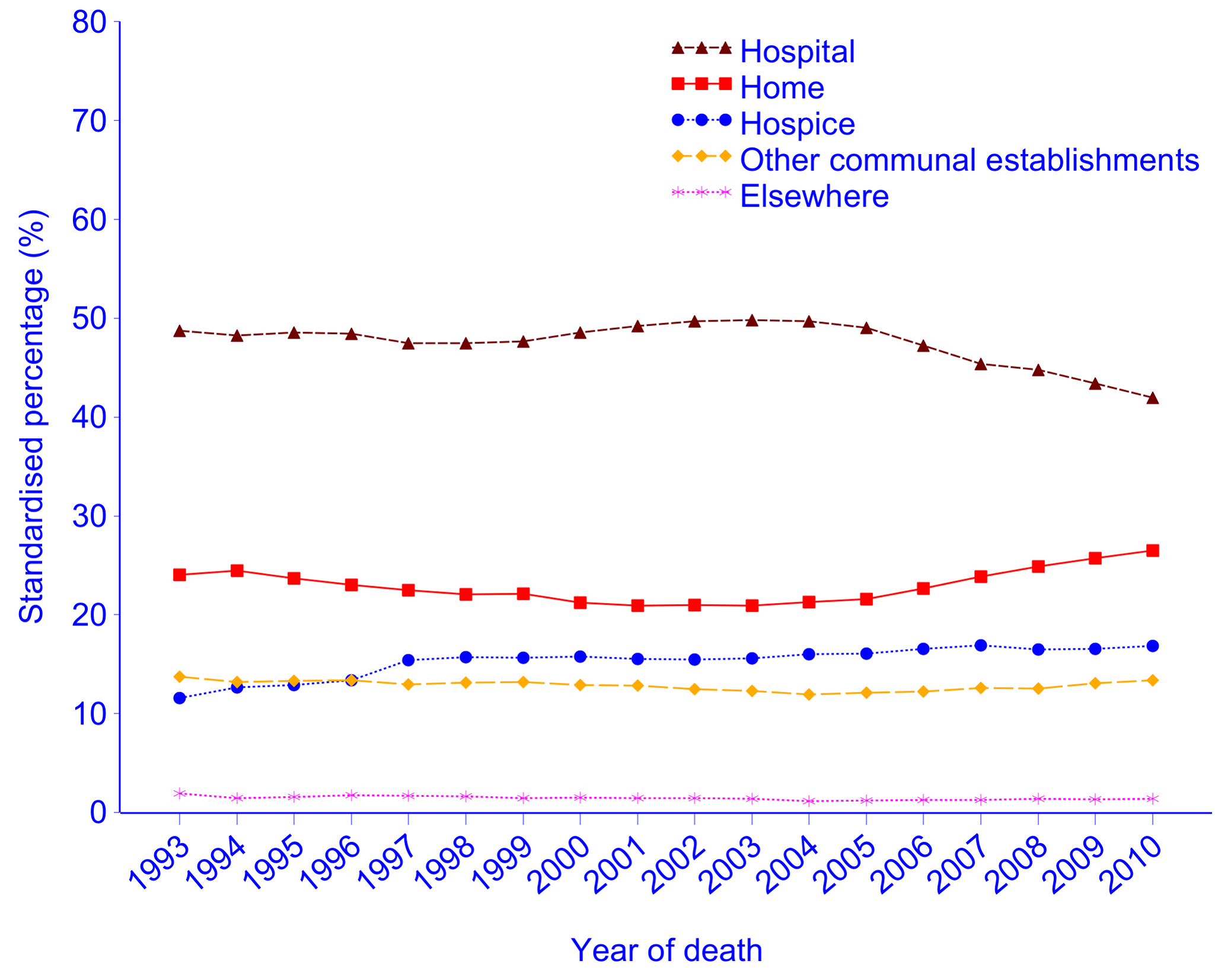 """Place of cancer deaths in England, 1993–2010, age- and gender-standardised against the UN mortality standard population <em class=""""ref"""">[<b>24</b>]</em>."""