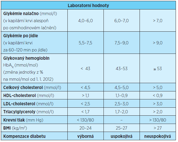 Kritéria kompenzace, cíle léčby DM1 A DM2