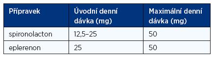 Doporučené denní dávky blokátorů receptorů pro aldosteron při léčbě chronického srdečního selhání (1)