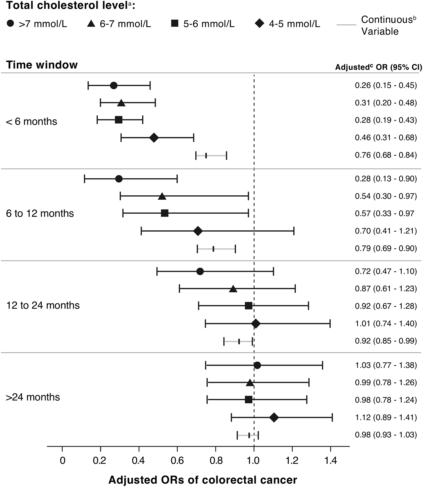 ORs for association between colorectal cancer risk and total cholesterol measured at different time intervals before colorectal cancer diagnosis, among statin nonusers (<i>n</i> = 15,052 cases; <i>n</i> = 46,043 controls).