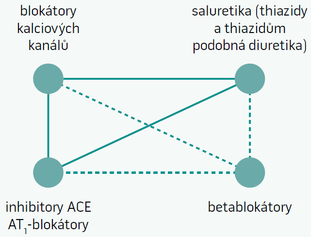 Schéma 1 |Doporučené kombinace jednotlivých hlavních tříd antihypertenziv