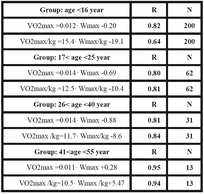 Examples of regression equations for group A – well trained women, for individual age subgroups (R = correlation coefficient; N = number of subjects).