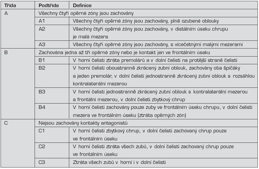 Eichnerova klasifikace defektů chrupu