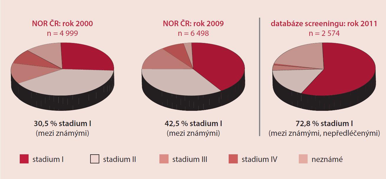 Srovnání současného relativního záchytu klinických stadií karcinomu prsu s obdobím před organizovaným screeningem. Zdroj dat: NOR ČR, Registr screeningu karcinomu prsu, IBA MU.