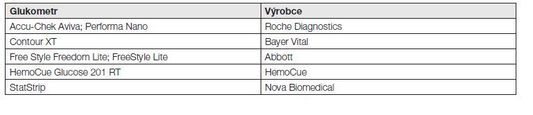 Glukometry splňující kvalitativní kritéria pro sledování gestačního DM v Německu (2013)