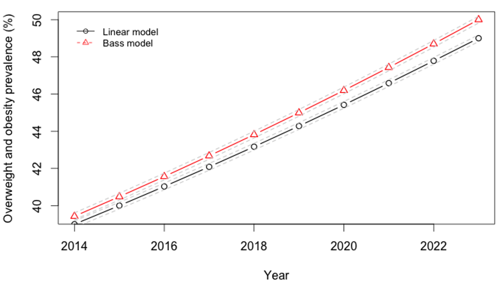 Projected trajectory of overweight, obesity in India, 2013–2024.