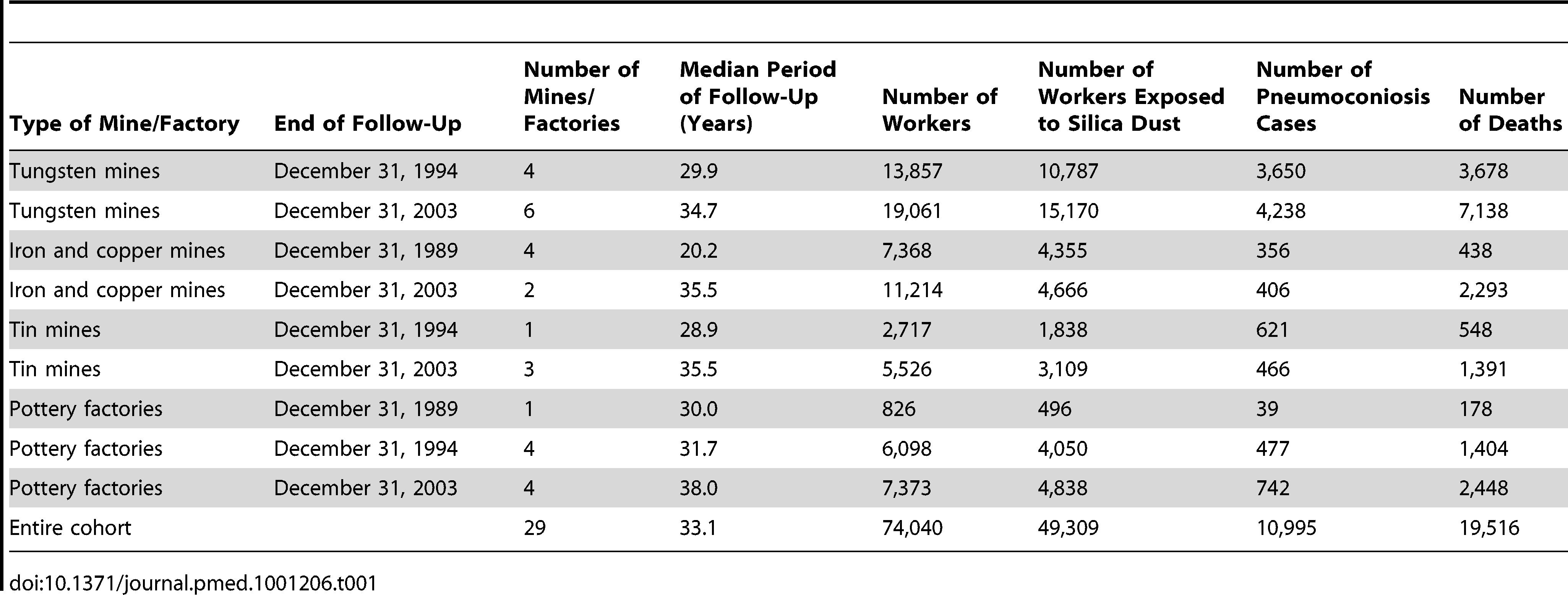 Description of the cohort (<i>n</i>=74,040) based on different types of mine/factory, 1960–2003.