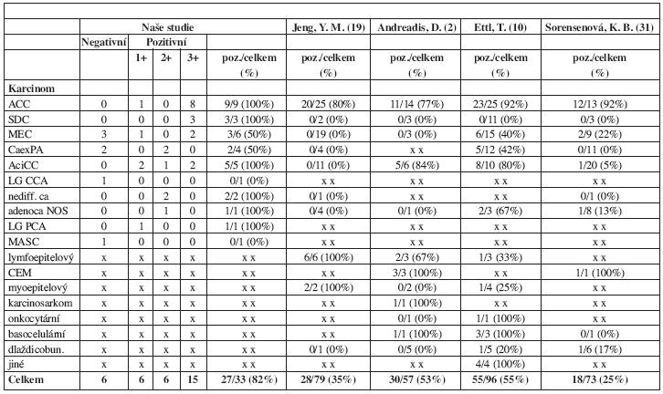 Exprese c-kit onkoproteinu v závislosti na histopatologickém typu karcinomu. Porovnání našich a publikovaných výsledků.