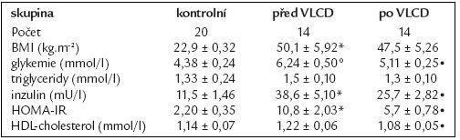 Základní charakteristika skupiny žen s obezitou 3. stupně před a po VLCD.