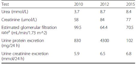 Indices of renal function at different stages including pre-diagnosis (2010), diagnosis (2012), post-treatment (2015)