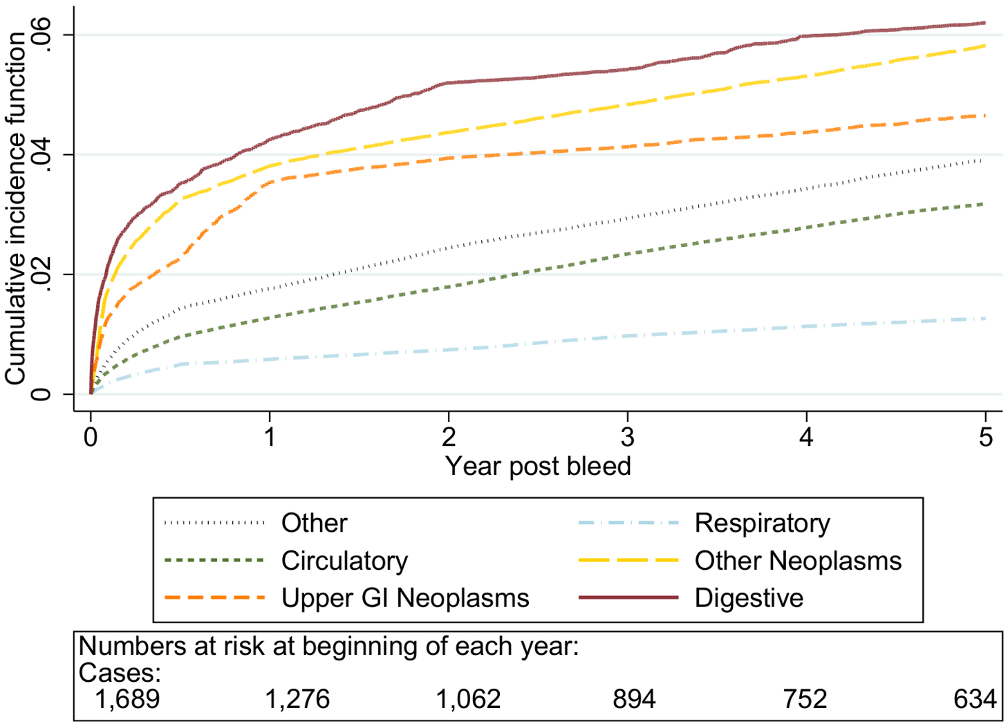 Cumulative incidence function for each cause of death following non-variceal bleeding 50–59 y.