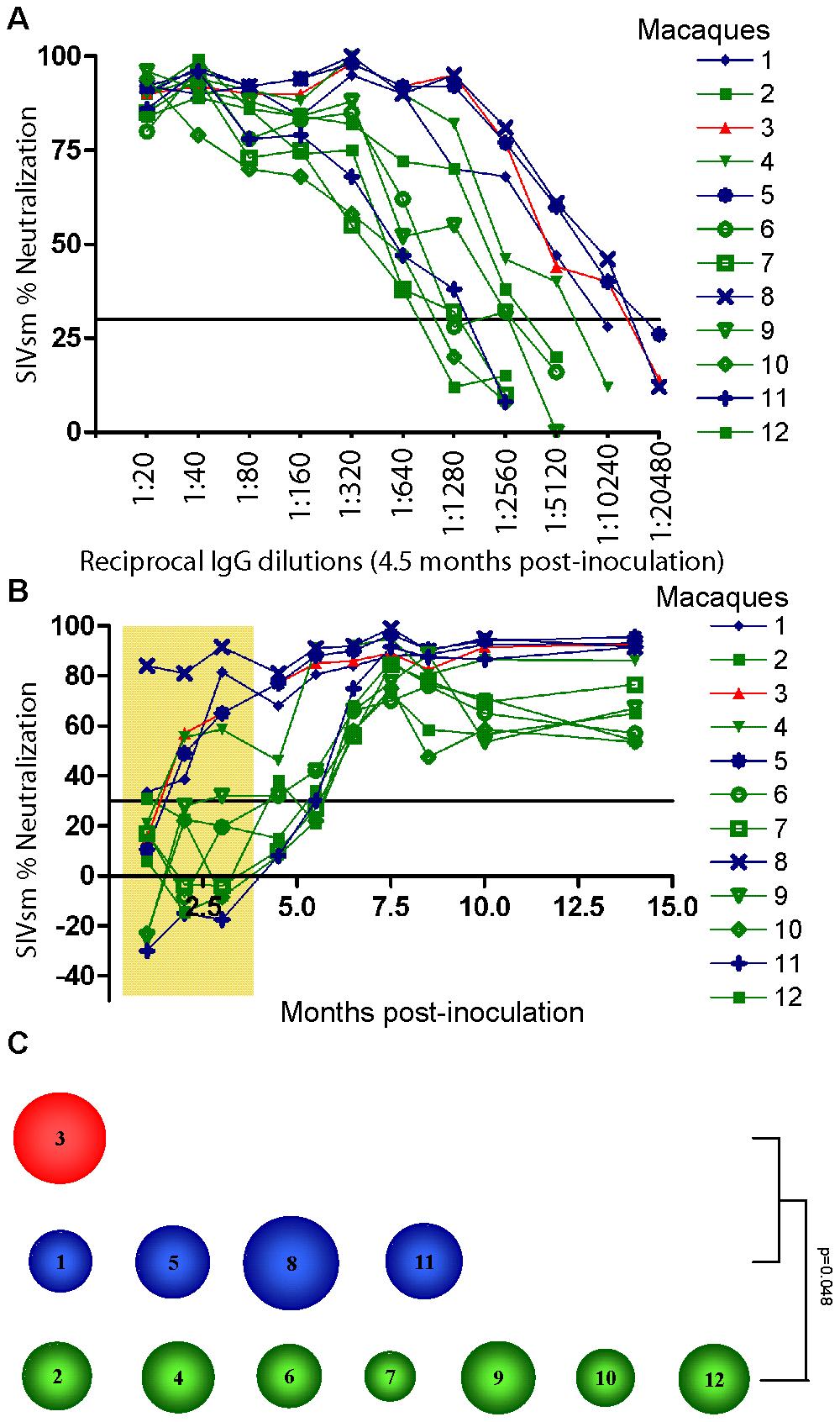 Heterologous neutralization of SIVsm.