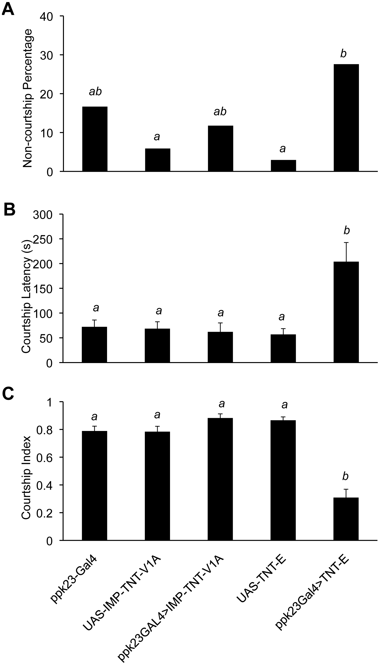 <i>ppk23</i>-expressing cells are required for male courtship behavior.