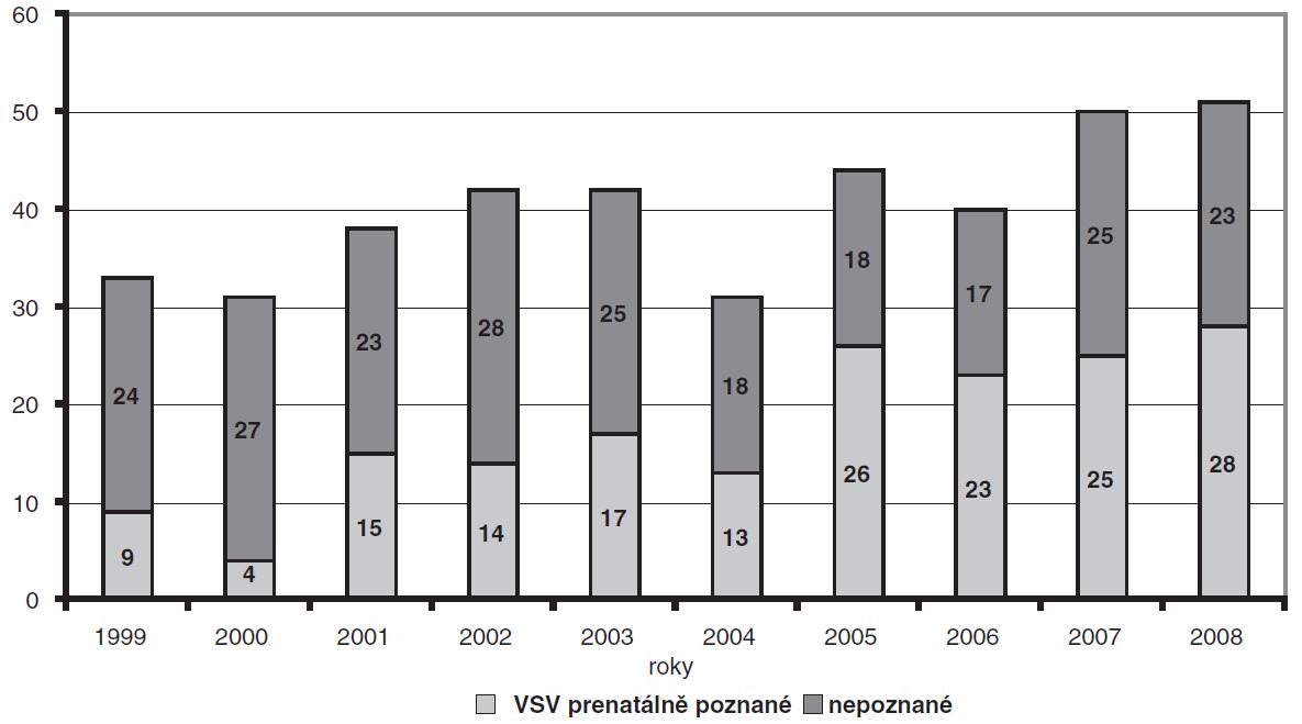 Graf 2a. Významné VSV v MS kraji po letech, 1999–2008, absolutní počty.