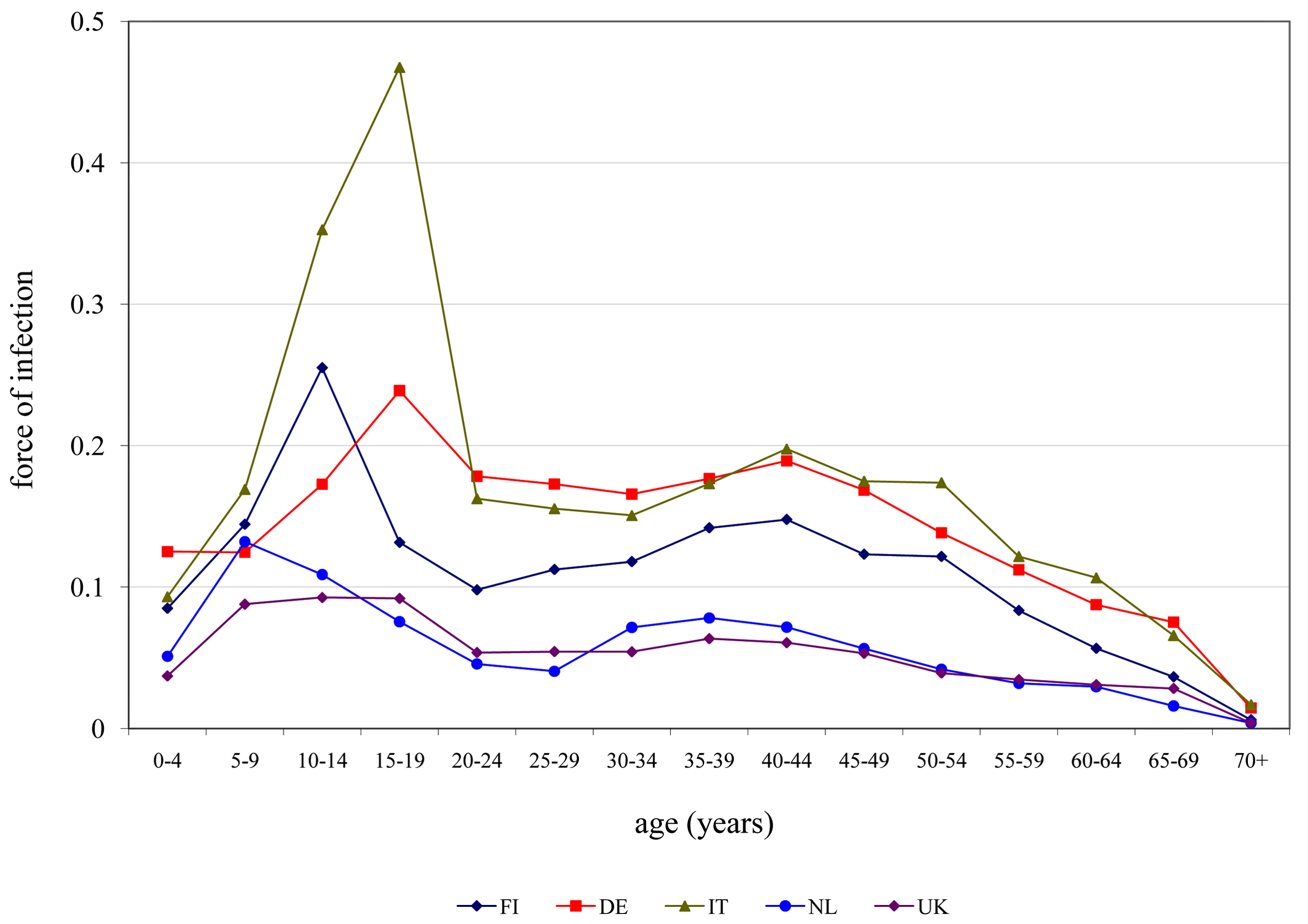 Estimates for the age-dependent force of infection (risk per year of becoming infected) for five European countries.