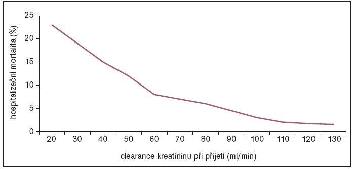 Hospitalizační mortalita u pacientů s akutním infarktem myokardu jako funkce clearance kreatininu (podle Wright 2002).