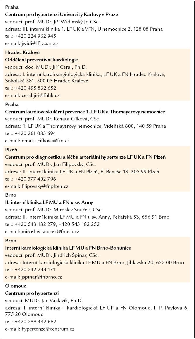 Příloha 1. Centra pro hypertenzi v České republice.