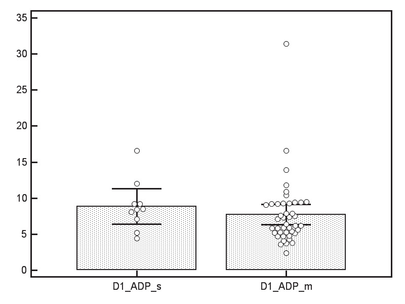 Fig. 1 . Adiponectin levels. Legend: D1 = day 1; s = severe; m = mild; units: mg/l; p=0.215