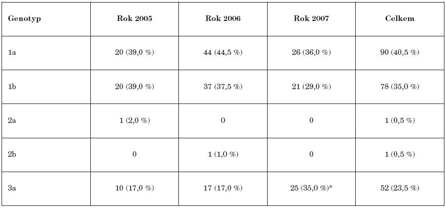 Přehled zastoupení jednotlivých genotypů a subtypů HCV (2005-2007) Table 2. Distribution of HCV genotypes and subtypes, 2005-2007