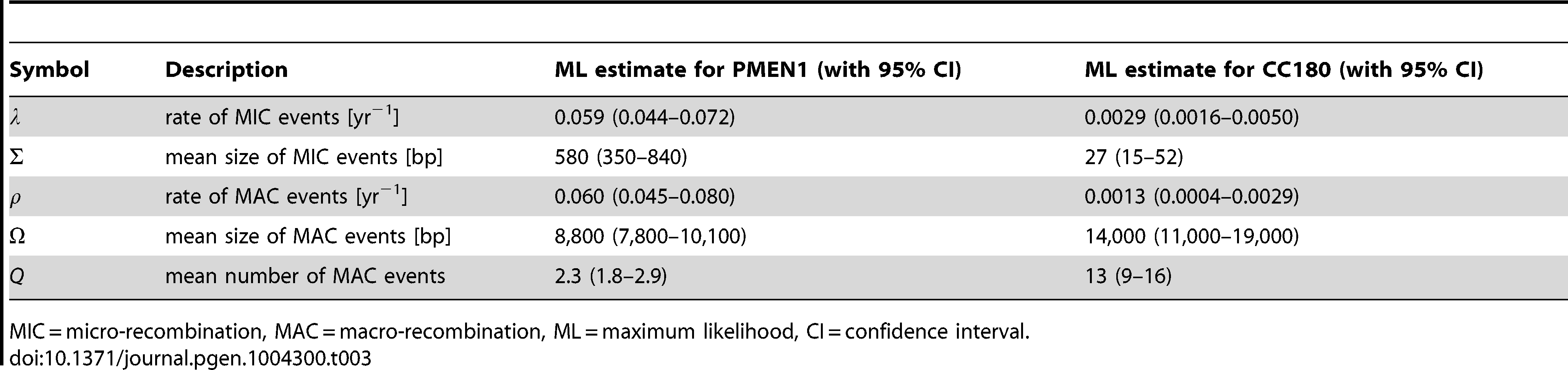 Best fit parameters for the mixture model with micro- and macro-recombination (Model 3) with 95% confidence intervals.