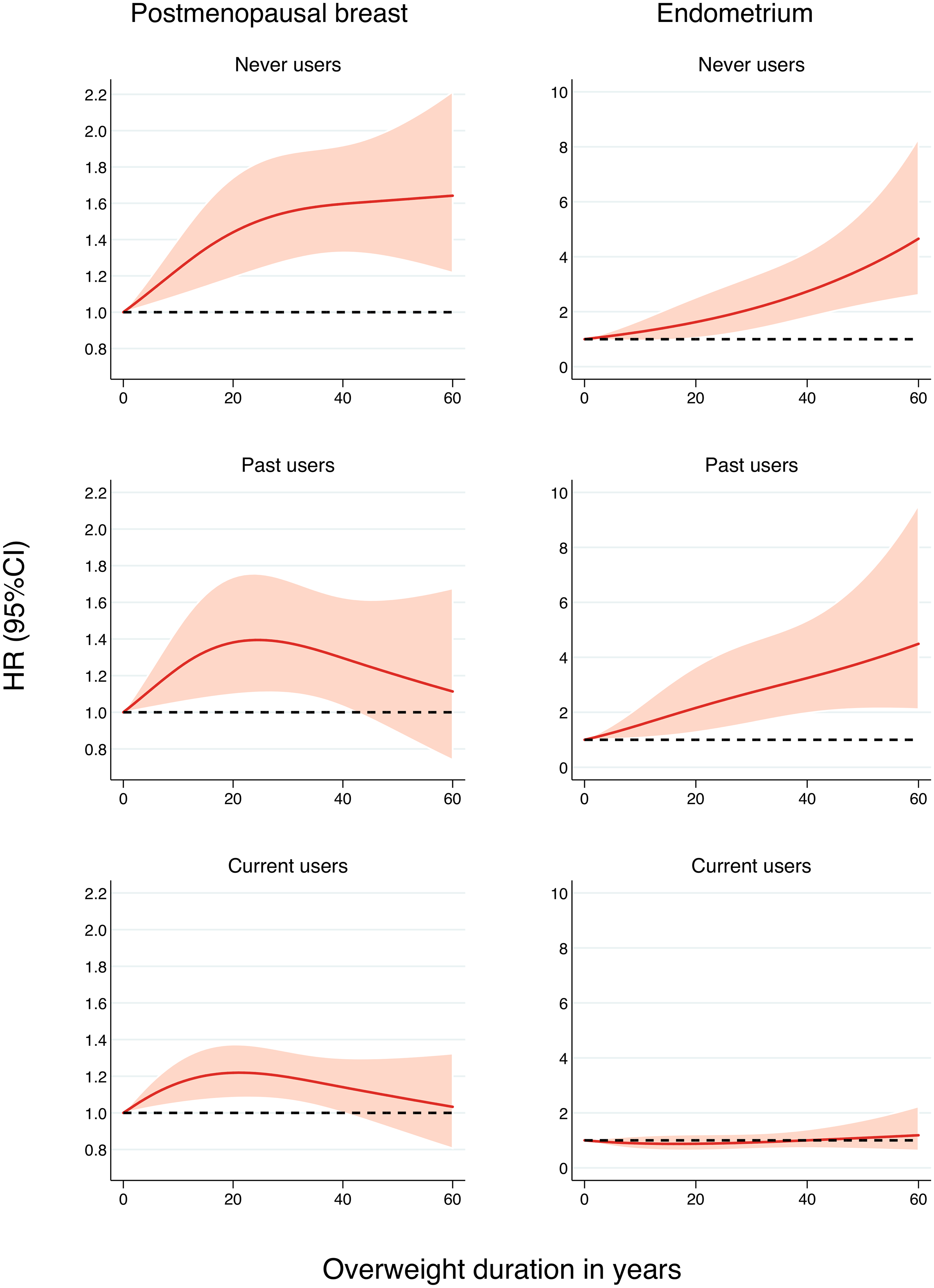 Association between overweight (BMI ≥ 25 kg/m<sup>2</sup>) duration since age 18 y and the risk of postmenopausal breast and endometrial cancer by postmenopausal hormone use, allowing for nonlinear effects, with 95% CIs.