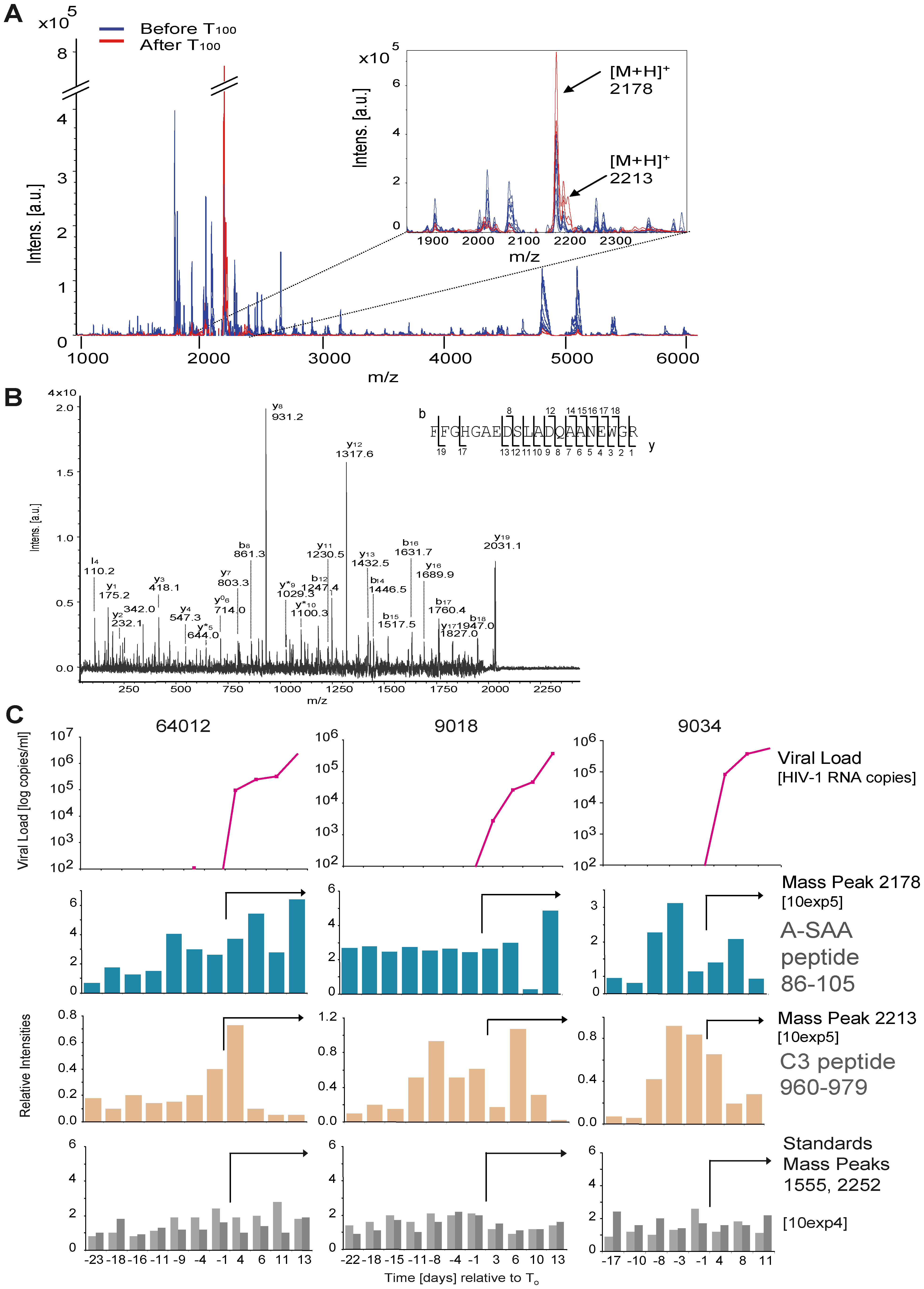 Identification of plasma proteins present at elevated levels prior to or during acute HIV-1 viremia by mass spectrometry.
