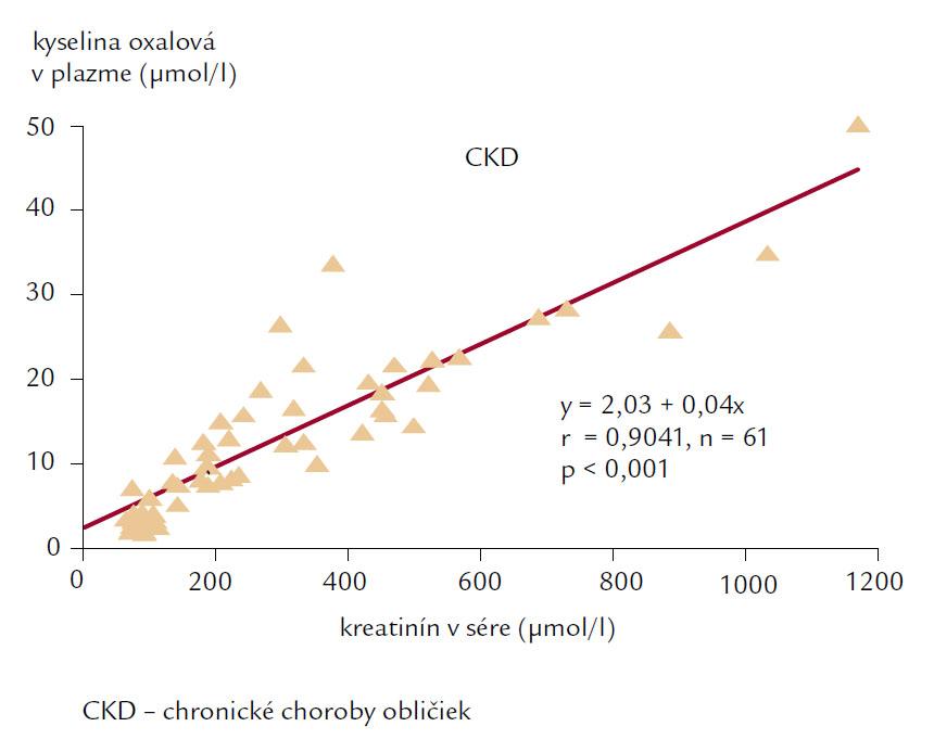 Priama závislosť kyseliny oxalovej v plazme od kreatinínu v sére u chorých s chronickými chorobami obličiek, 1.– 4. štádium.