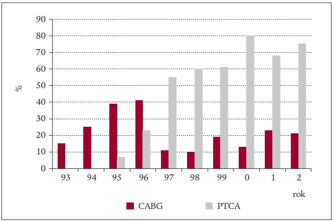 Nárůst revaskularizačních výkonů před rehabilitací.