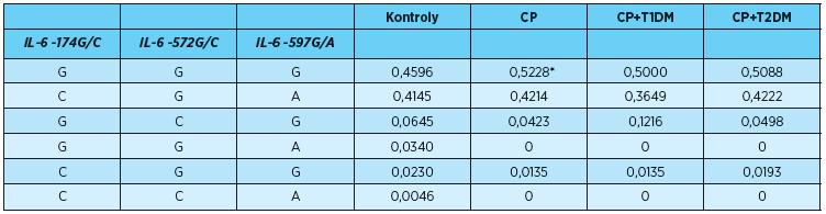 Frekvence<em> IL-6</em> haplotypů u pacientů s CP, CP+T1DM, CP+T2DM a u kontrol