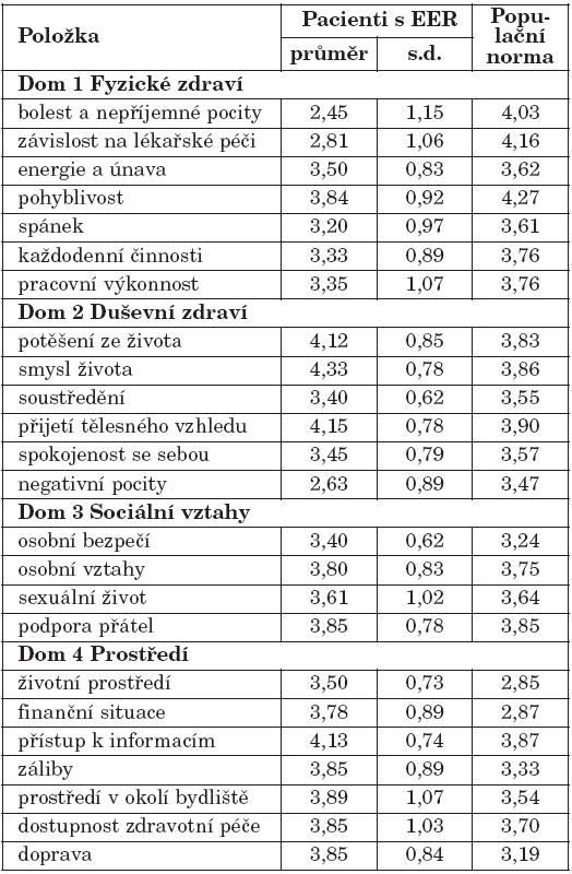 Hodnocení jednotlivých položek dotazníku WHOQOLBREF u pacientů s EER a populační norma (Dragomírecká 2006).