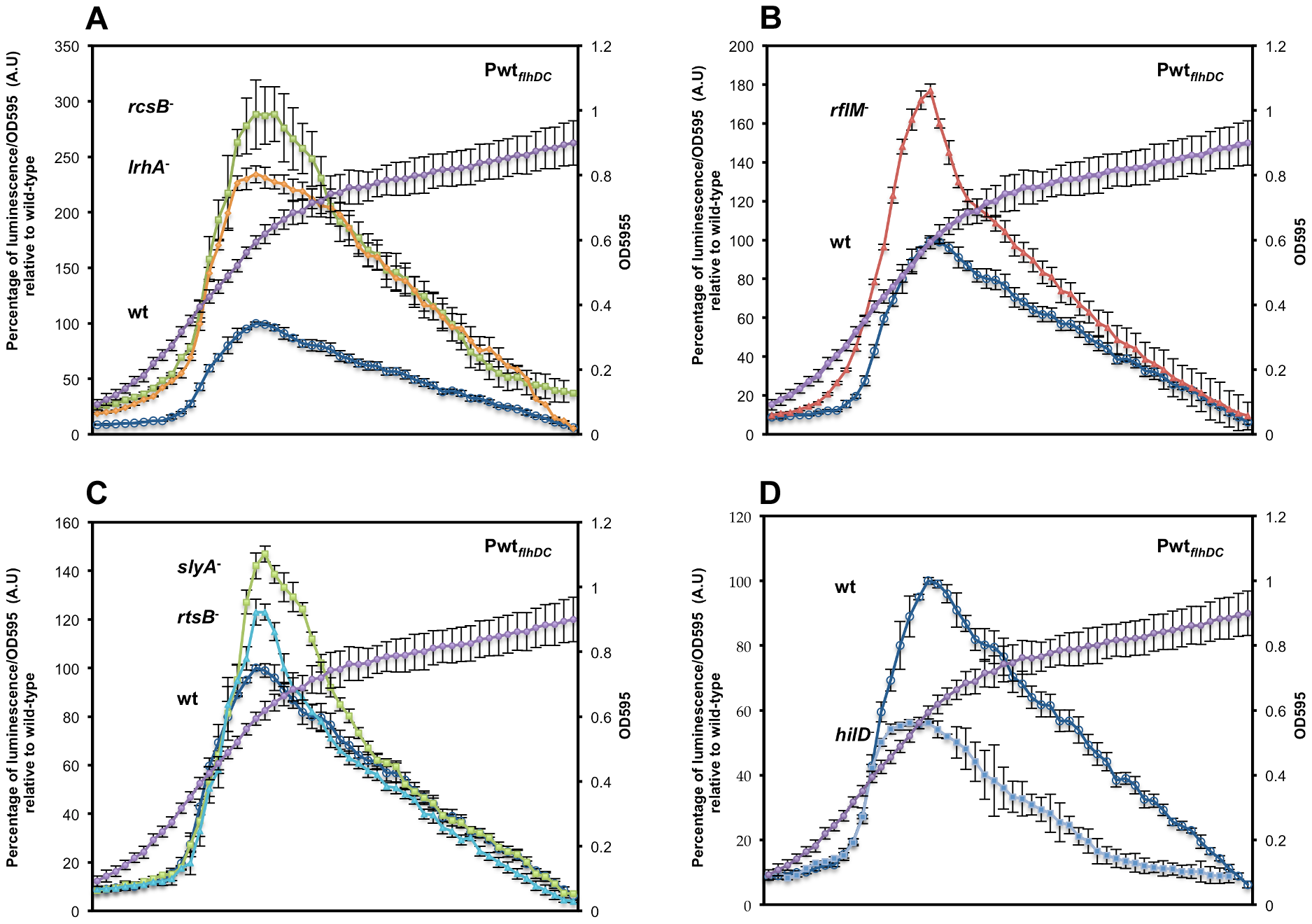 Precise transcriptional regulation of the <i>flhDC</i> operon is growth phase dependent.