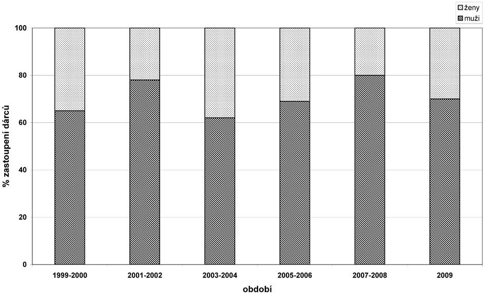 Vývoj zastoupení dárců dle pohlaví 1999–2009. Změny zastoupení dárců a dárkyň v jednotlivých časových obdobích.