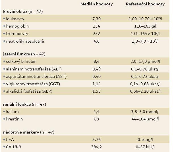 Základní biochemické charakteristiky pacientů v době zahájení terapie. Tab. 3. Basic biochemical characteristics of patients at the initiation of therapy.
