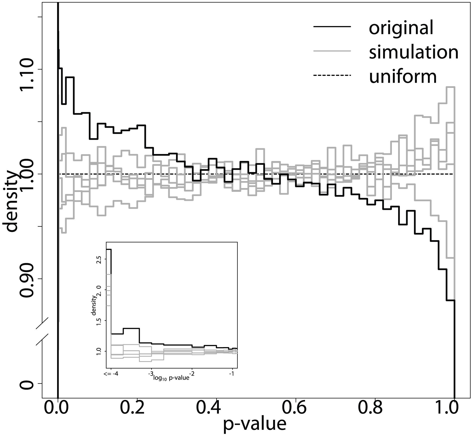 ImAP p-value distribution.