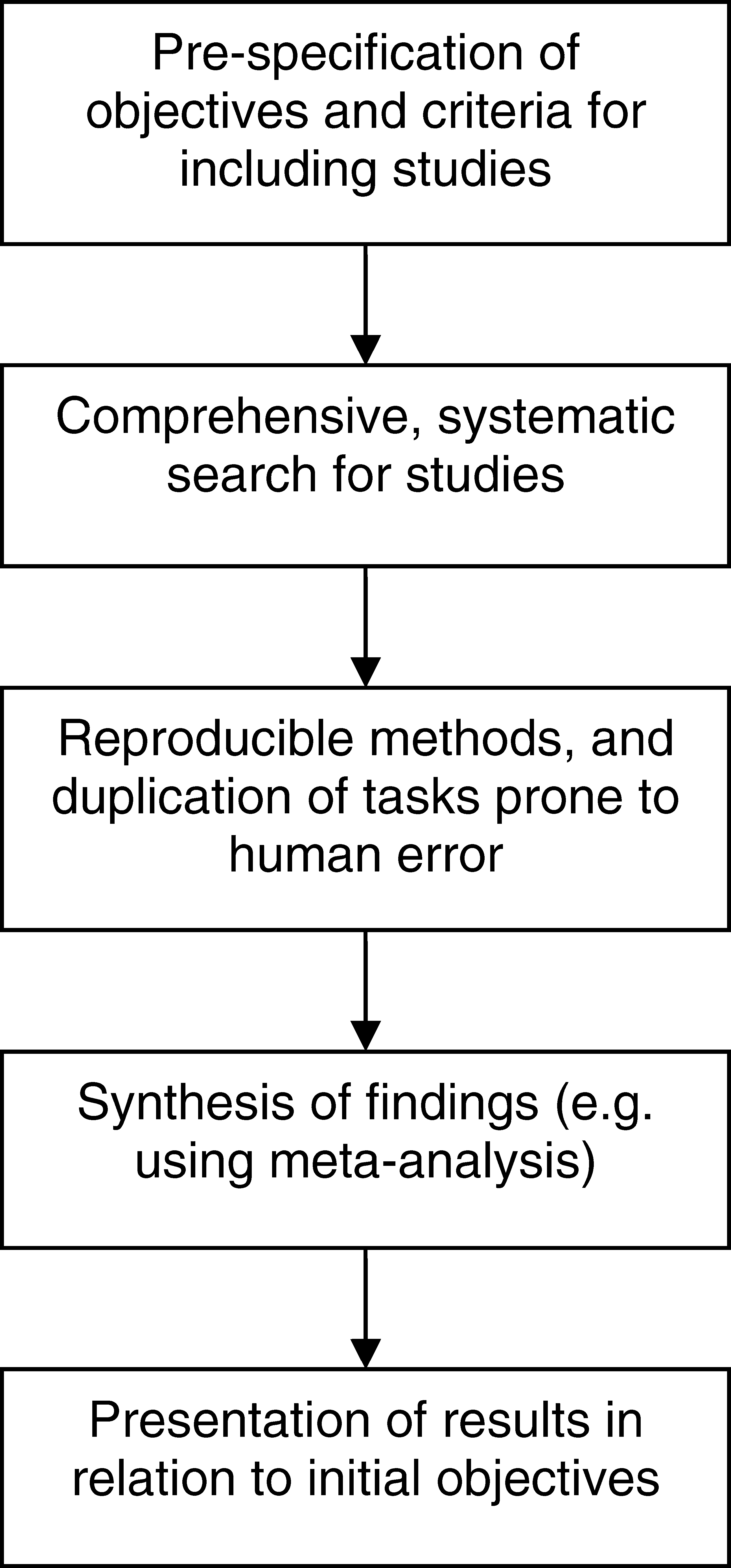 Process of a Systematic Review