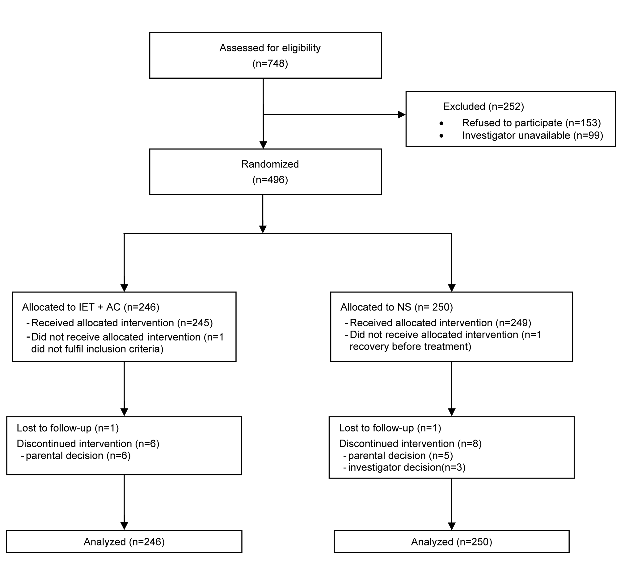 Eligibility, randomization, and follow-up of study participants.