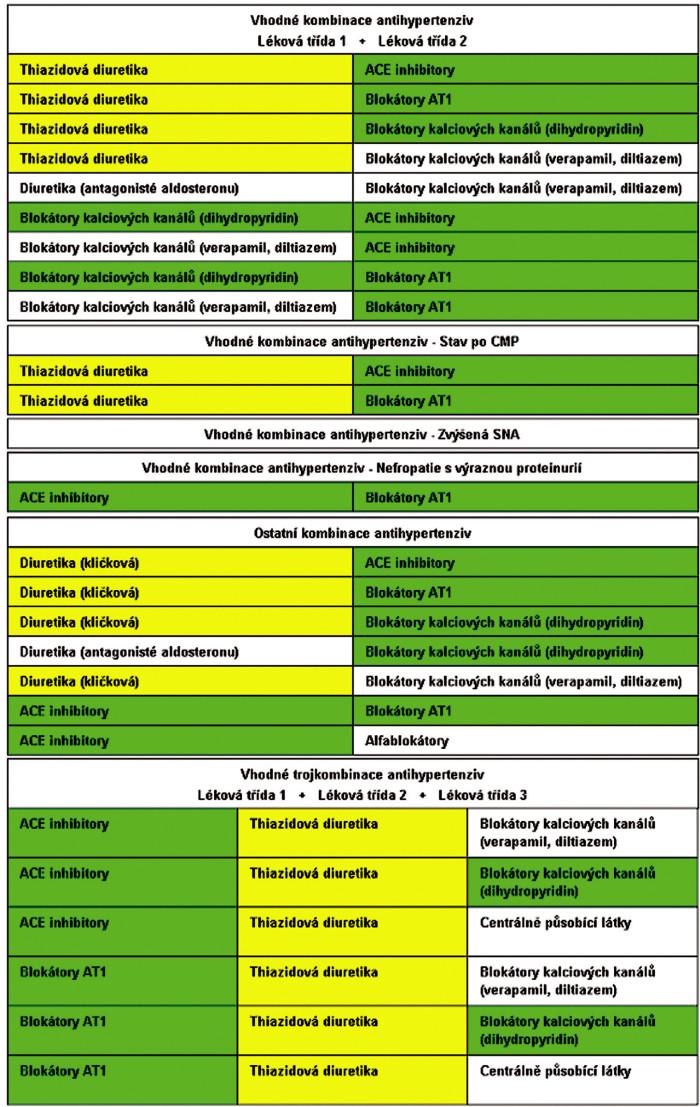 E-tab. 3–4. Dynamická tabulka dvoj- a trojkombinací léků