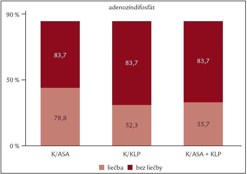 Vplyv protidoštičkovej liečby na agregáciu krvných doštičiek po indukcii adenozín-difosfátom.