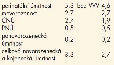 Údaje z Regionálního perinatologického centra FN Brno (2005).