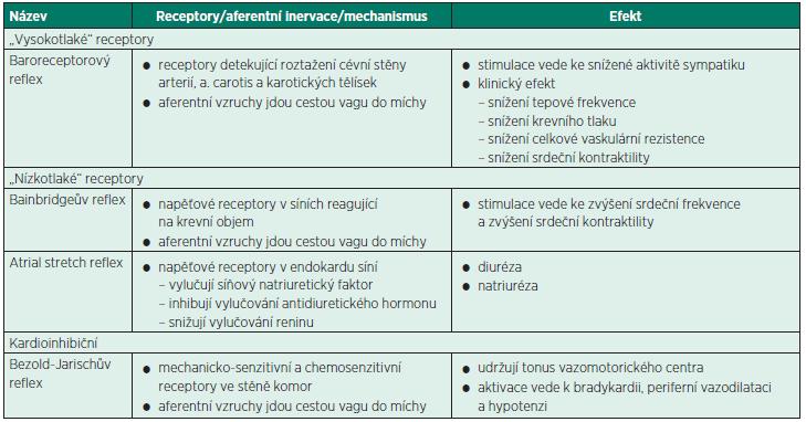 Baroreceptorové reflexy