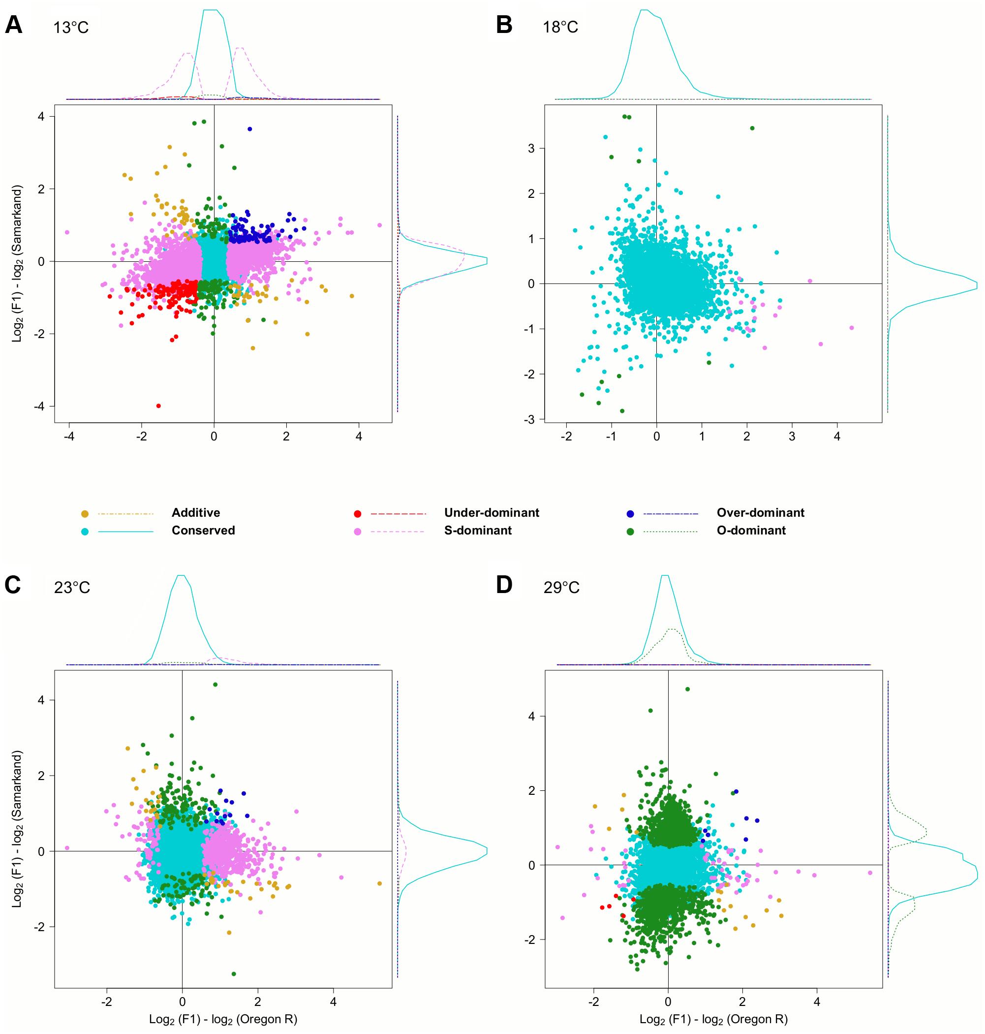 Temperature dependent inheritances of gene expression levels.